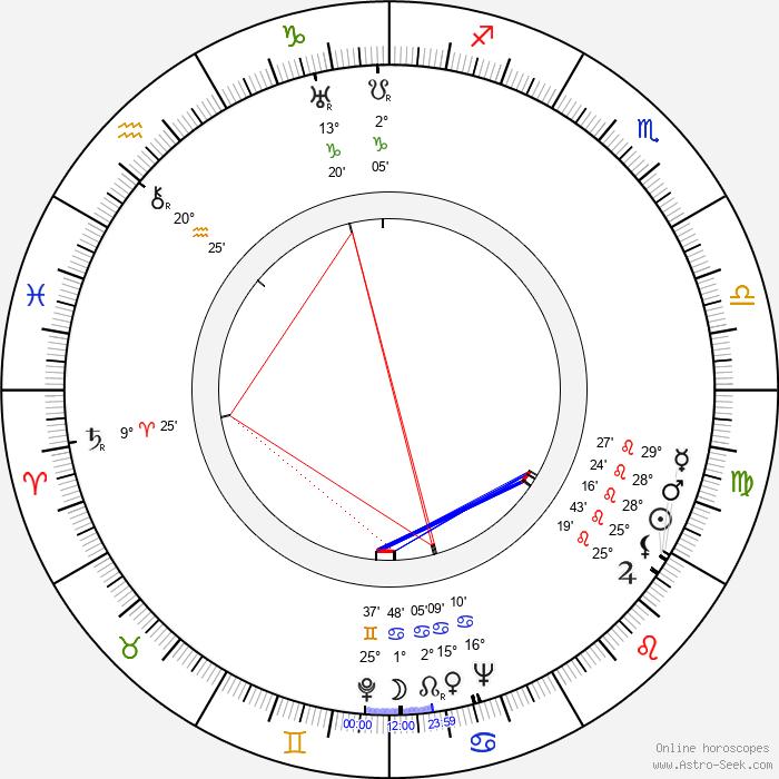 Tom Tully - Birth horoscope chart