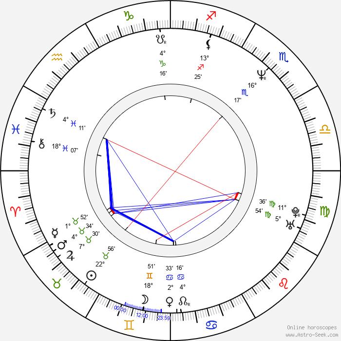 Tom Verica - Birth horoscope chart