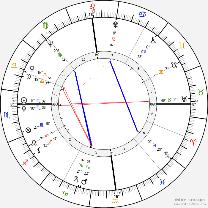 Tom Waddell - Birth horoscope chart