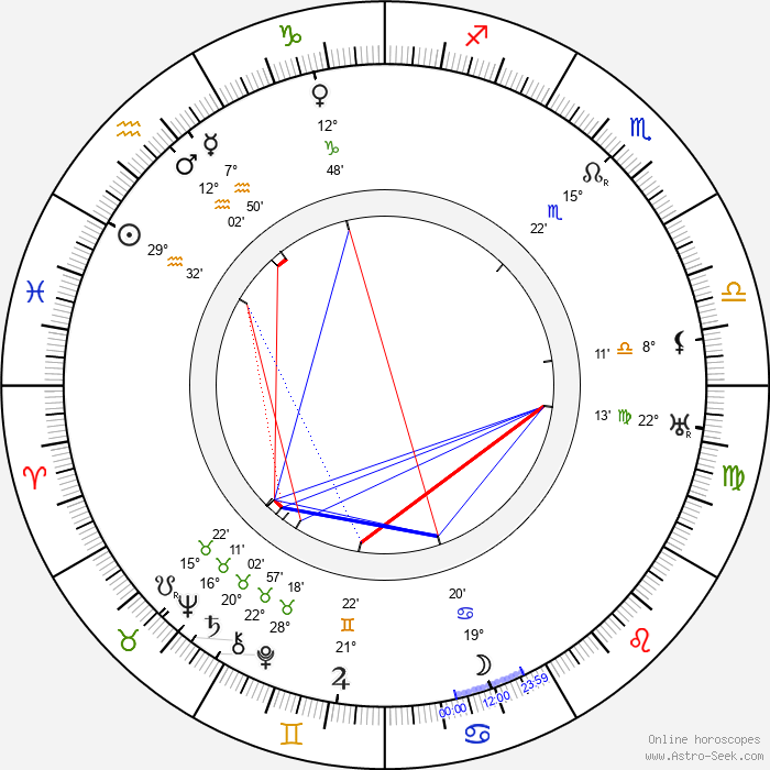 Tom Walls - Birth horoscope chart