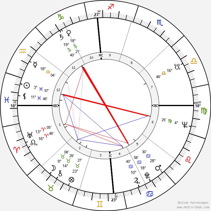 Tom Wesselmann - Birth horoscope chart
