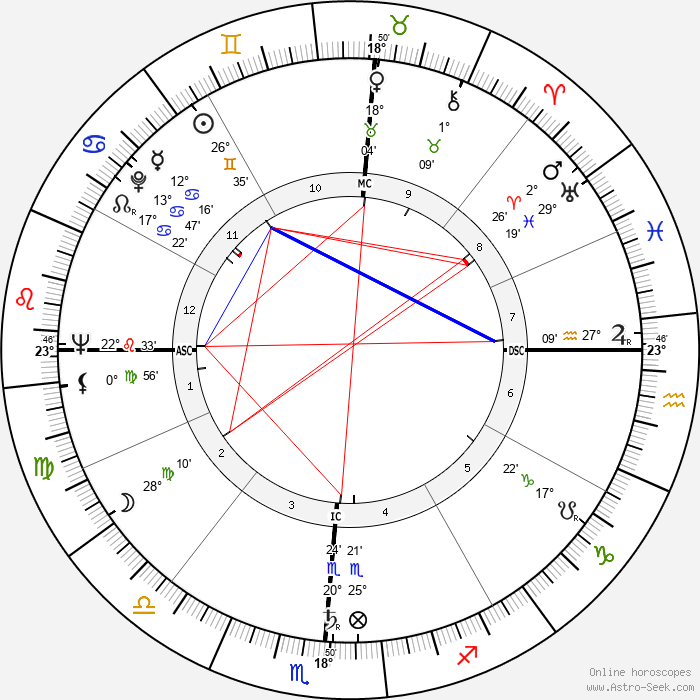 Tom Wicker - Birth horoscope chart