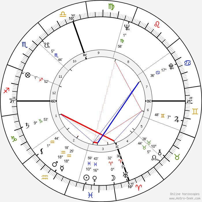 Tom Wolfe - Birth horoscope chart