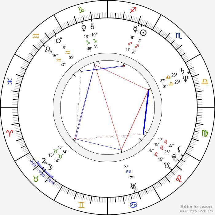 Tom Wright - Birth horoscope chart