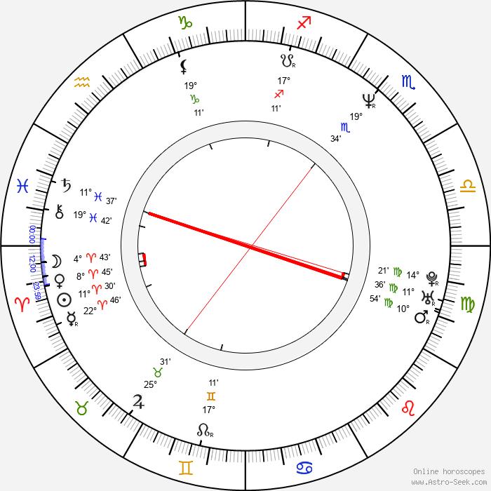 Tomas Alfredson - Birth horoscope chart