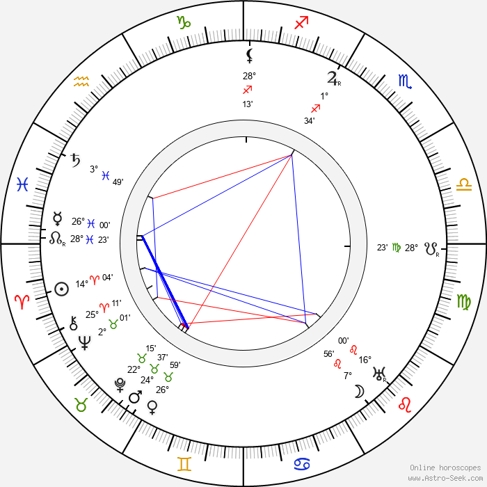 Tomáš Baťa - Birth horoscope chart