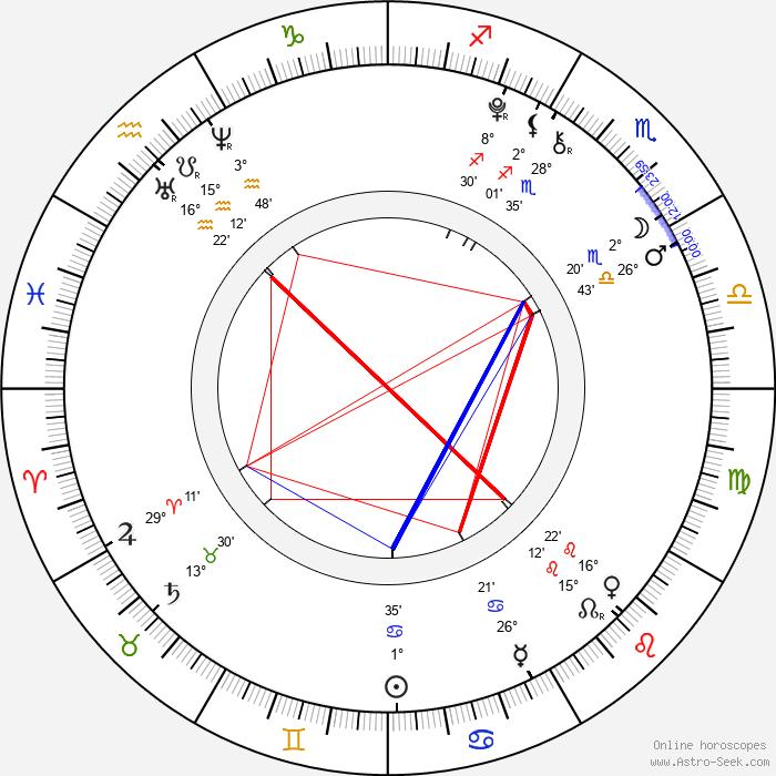 Tomáš Dokoupil - Birth horoscope chart