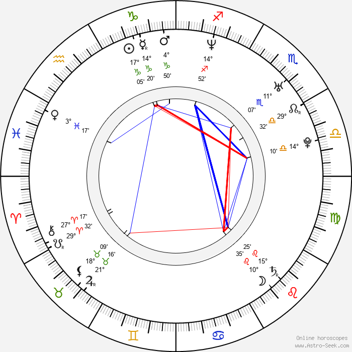 Tomáš Doruška - Birth horoscope chart