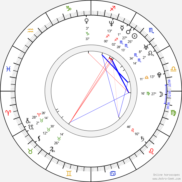 Tomáš Fíla - Birth horoscope chart