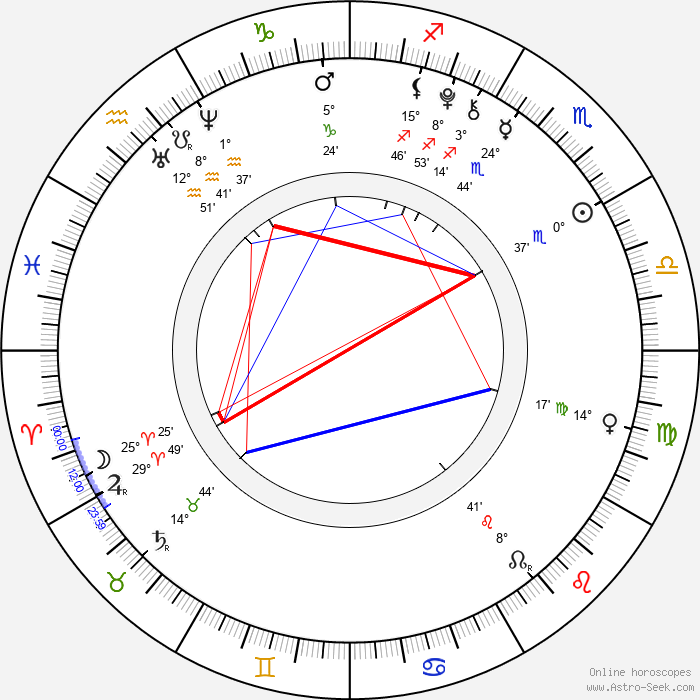 Tomáš Hart - Birth horoscope chart