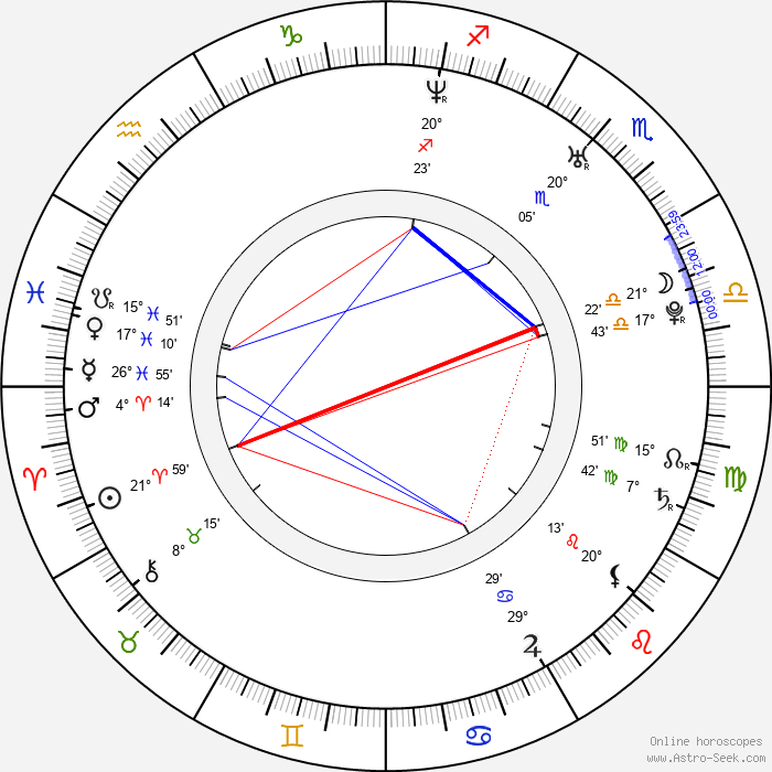 Tomáš Holeček - Birth horoscope chart