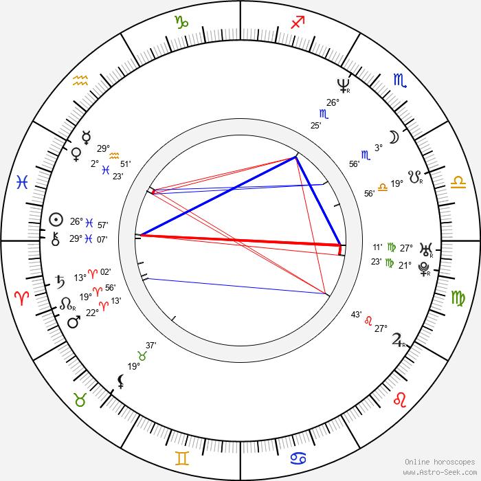 Tomáš Holý - Birth horoscope chart
