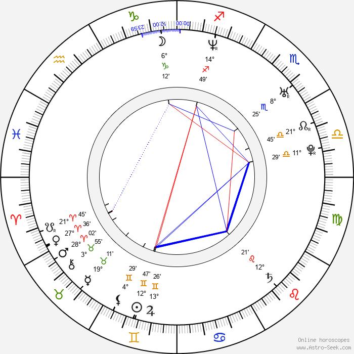 Tomáš Hrbáček - Birth horoscope chart