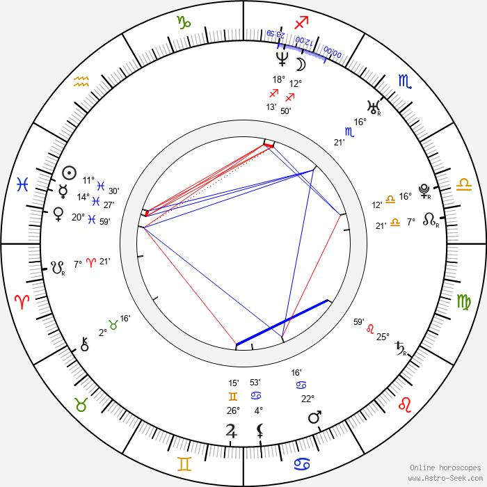 Tomáš Kaberle - Birth horoscope chart