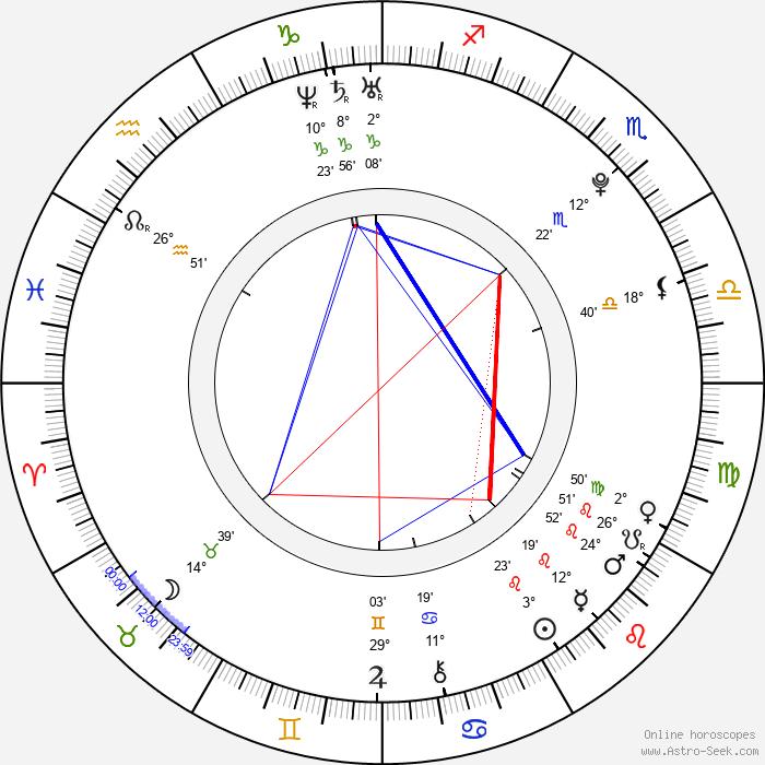 Tomáš Kalina - Birth horoscope chart