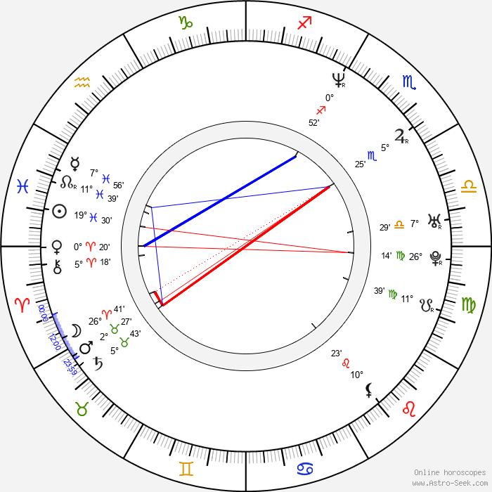 Tomáš Kargl - Birth horoscope chart