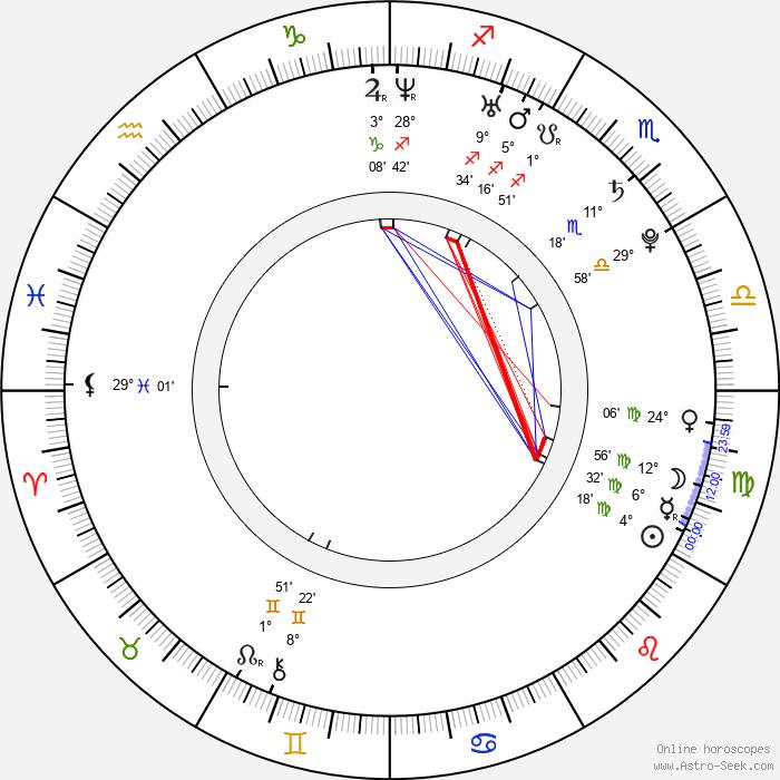 Tomáš Kostka - Birth horoscope chart