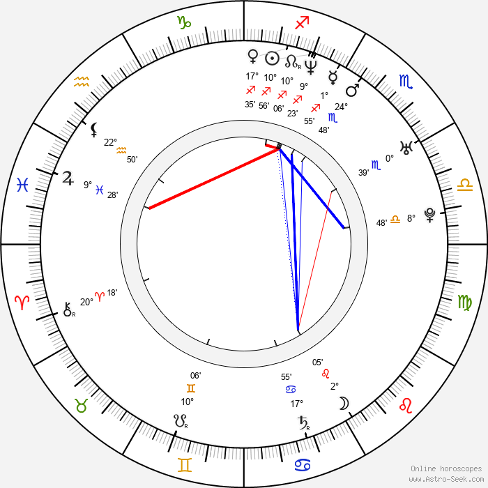 Tomáš Kudrna - Birth horoscope chart
