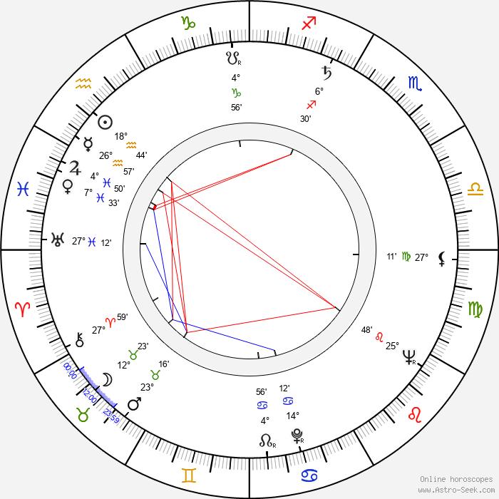 Tomáš Kulík - Birth horoscope chart