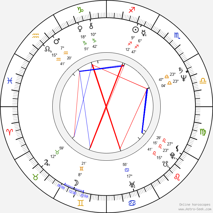 Tomáš Mann - Birth horoscope chart