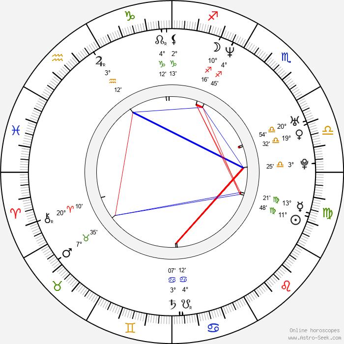 Tomáš Martinec - Birth horoscope chart