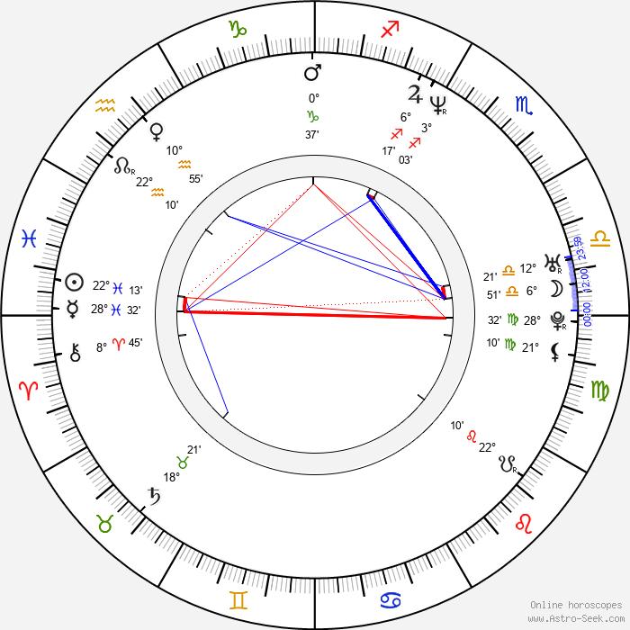 Tomáš Matonoha - Birth horoscope chart