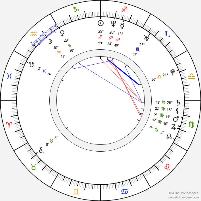 Tomáš Měcháček - Birth horoscope chart