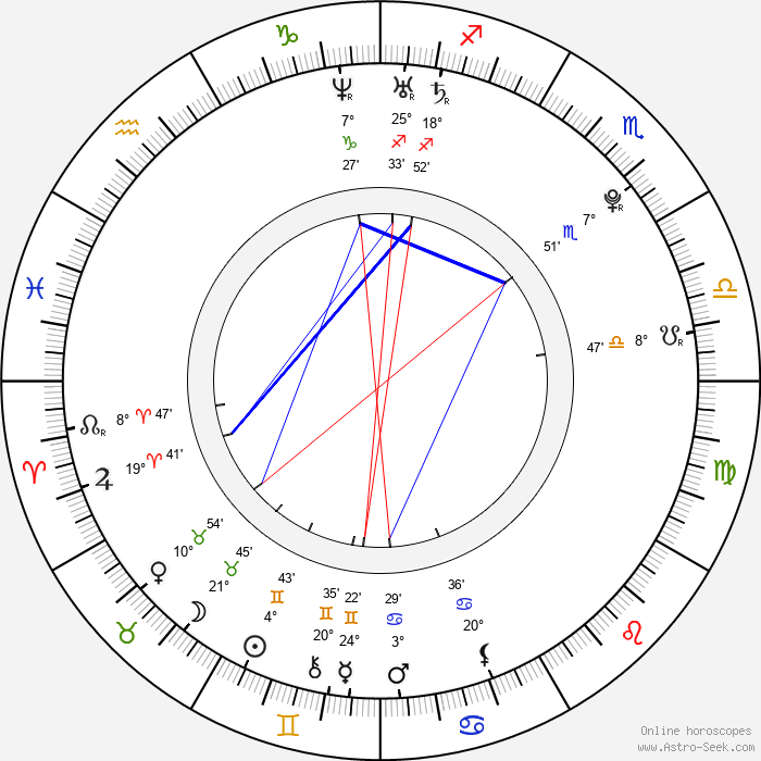Tomáš Polenský - Birth horoscope chart