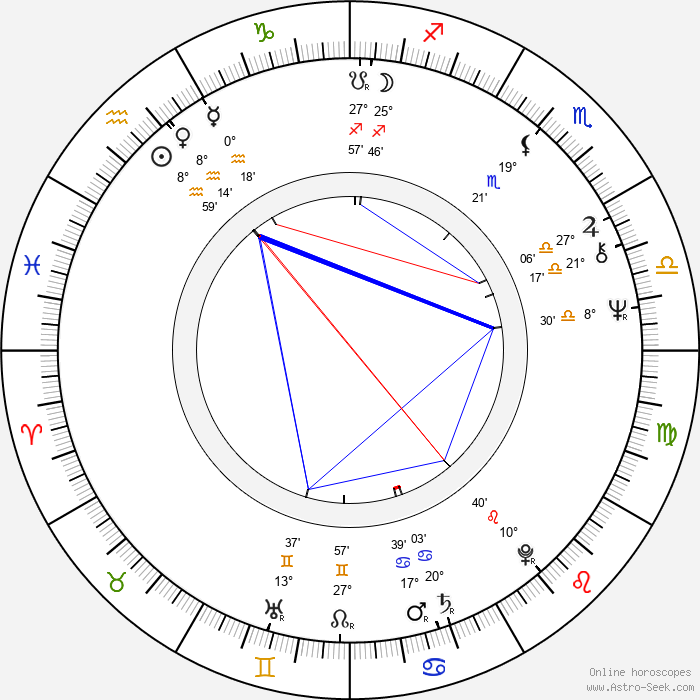 Tomas Pontén - Birth horoscope chart
