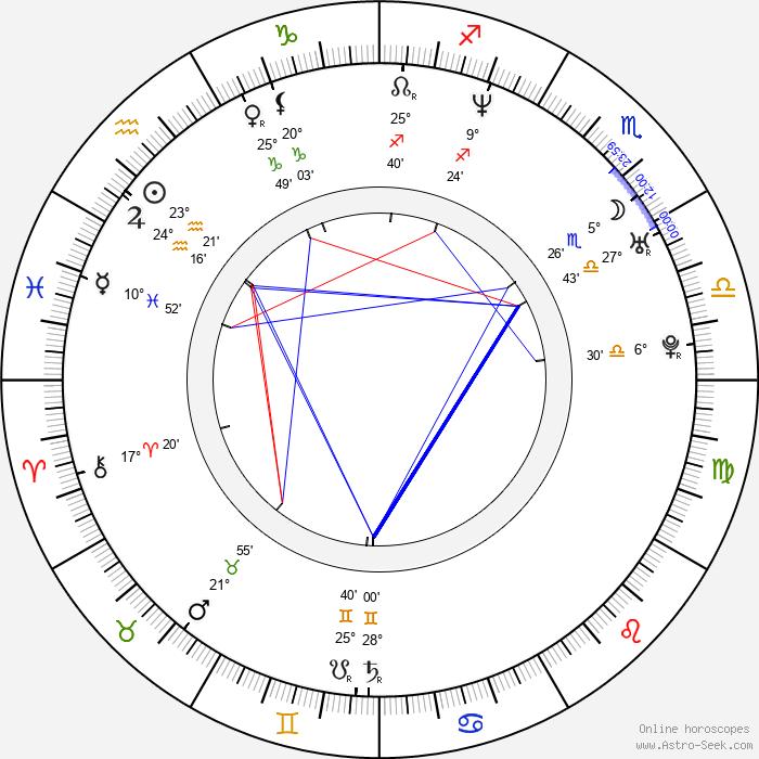 Tomáš Racek - Birth horoscope chart