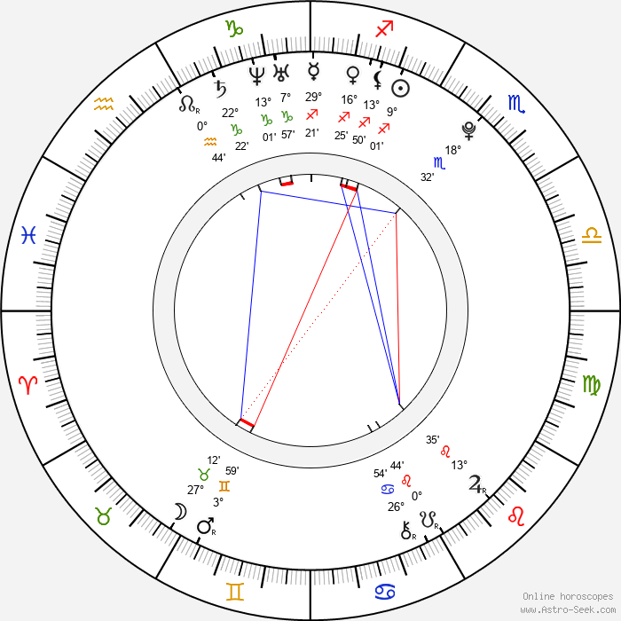 Tomáš Tatar - Birth horoscope chart