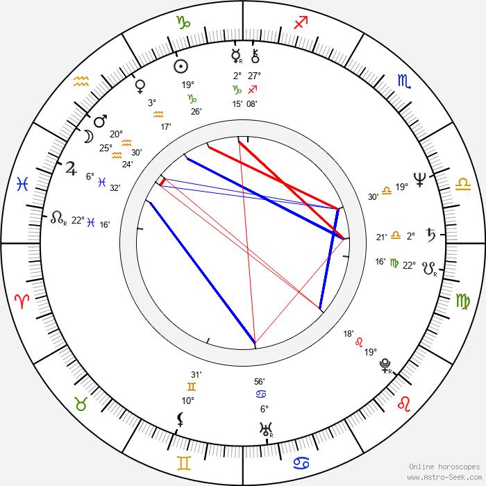 Tomáš Töpfer - Birth horoscope chart