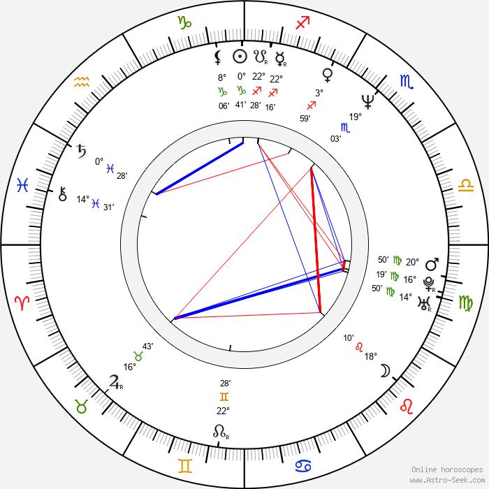 Tomáš Valík - Birth horoscope chart