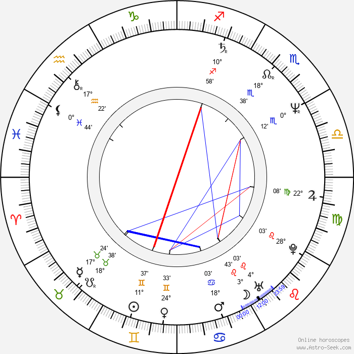 Tomáš Vorel Sr. - Birth horoscope chart