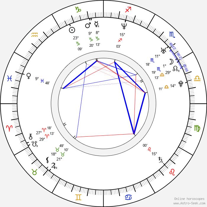 Tomáš Vunderle - Birth horoscope chart