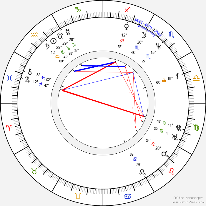 Tomáš Zelenka - Birth horoscope chart