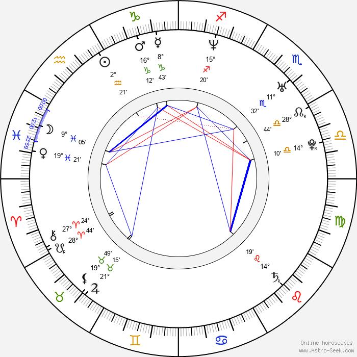 Tomasz Augustynowicz - Birth horoscope chart