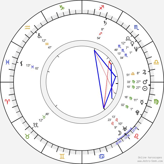 Tomasz Dedek - Birth horoscope chart