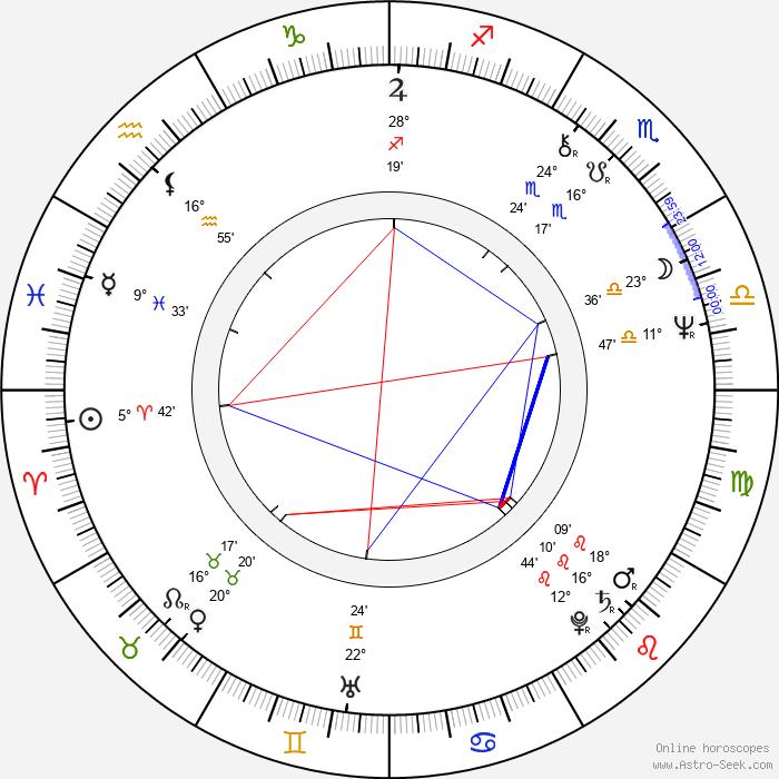 Tomasz Grochoczynski - Birth horoscope chart