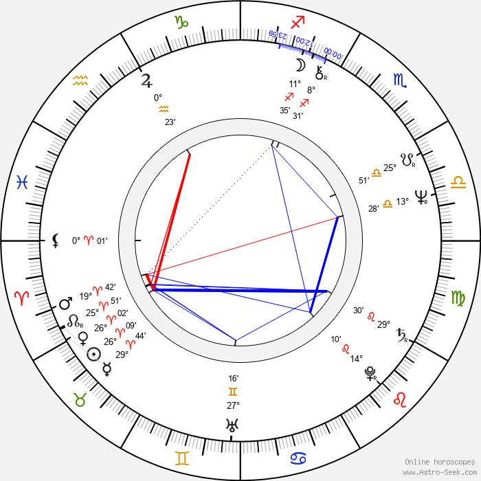 Tomasz Marzecki - Birth horoscope chart