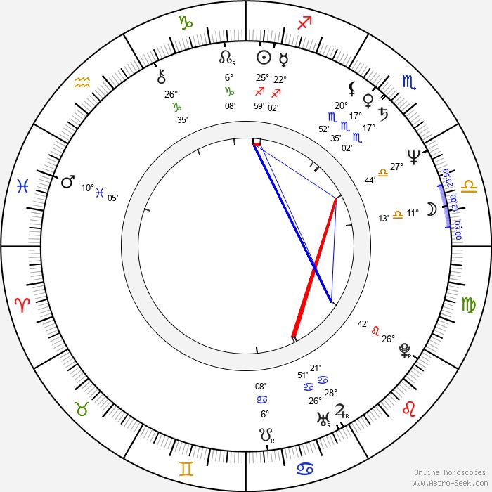 Tomasz Medrzak - Birth horoscope chart
