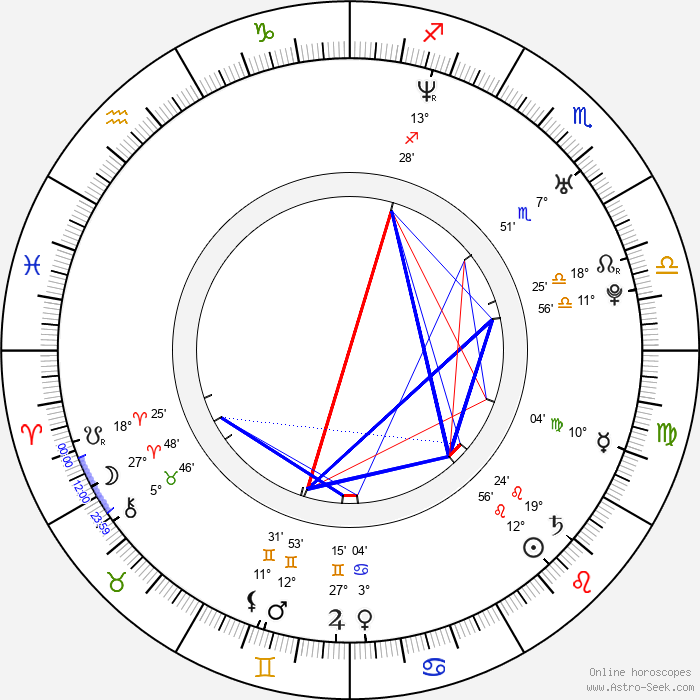 Tomasz Mycan - Birth horoscope chart