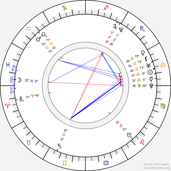 Tomasz Steciuk - Birth horoscope chart