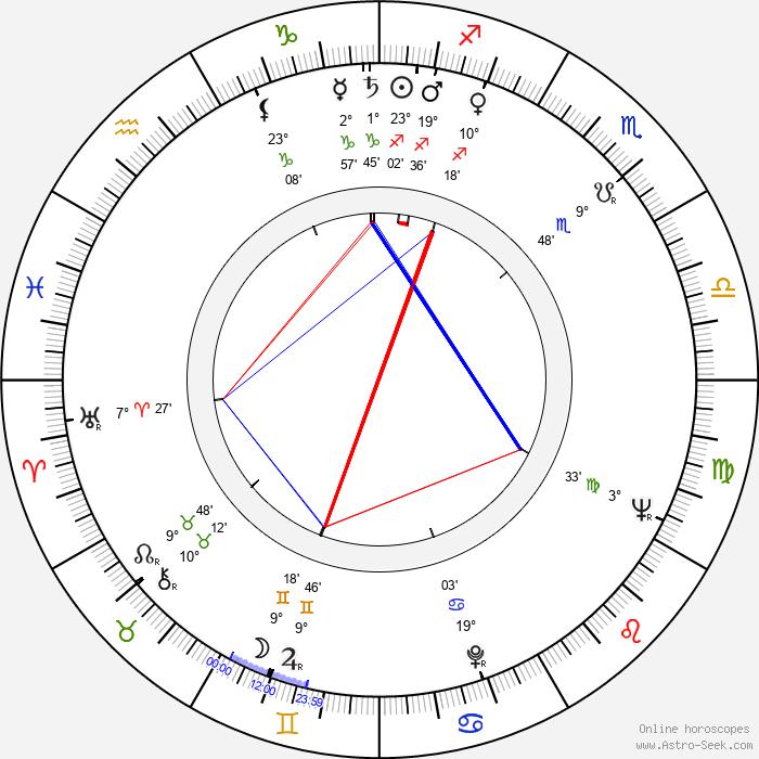 Tomasz Zaliwski - Birth horoscope chart
