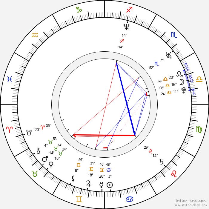 Tomi Popovič - Birth horoscope chart