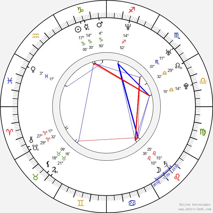 Tomm Moore - Birth horoscope chart