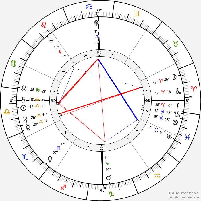 Tommaso Maestrelli - Birth horoscope chart