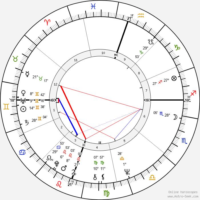 Tommie C. Smith - Birth horoscope chart