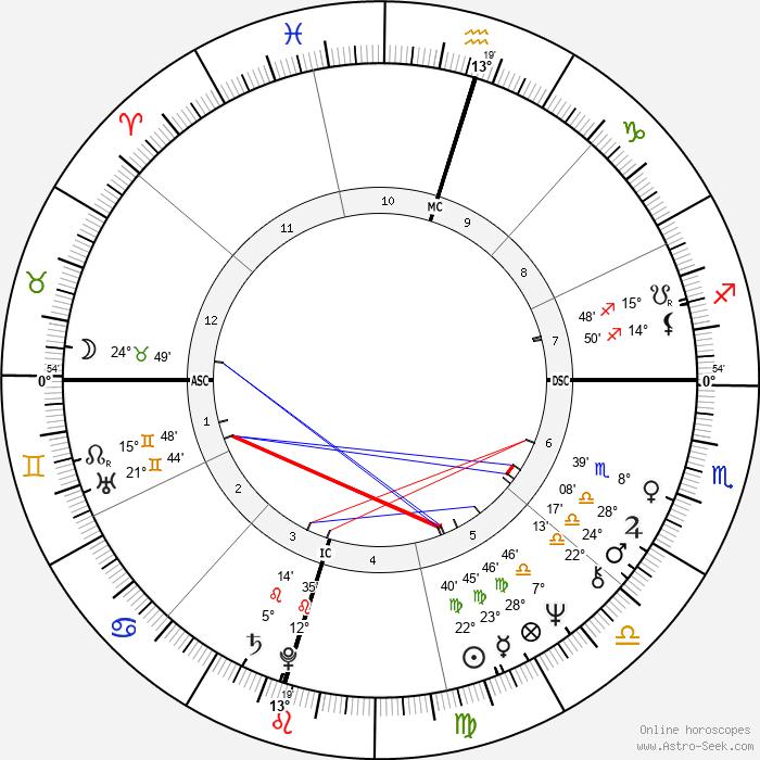 Tommy Lee Jones - Birth horoscope chart