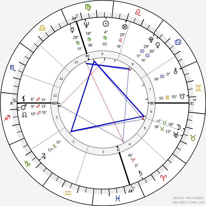 Tommy Sands - Birth horoscope chart